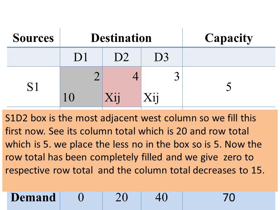 SourcesDestinationCapacity D1D2D3 S1 2 10 4 Xij 3 Xij 5 S2 5050 3 Xij 7 Xij 25 S3 8080 7 Xij 3 Xij 30 Demand02040 70 S1D2 box is the most adjacent west column so we fill this first now.