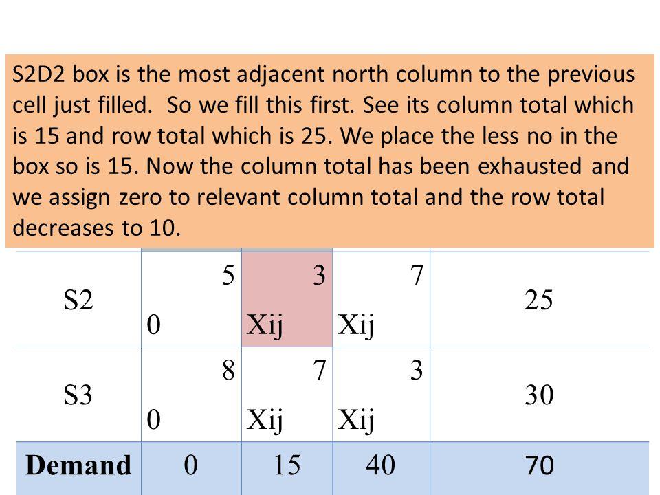 SourcesDestinationCapacity D1D2D3 S1 2 10 4545 3030 0 S2 5050 3 Xij 7 Xij 25 S3 8080 7 Xij 3 Xij 30 Demand01540 70 S2D2 box is the most adjacent north column to the previous cell just filled.