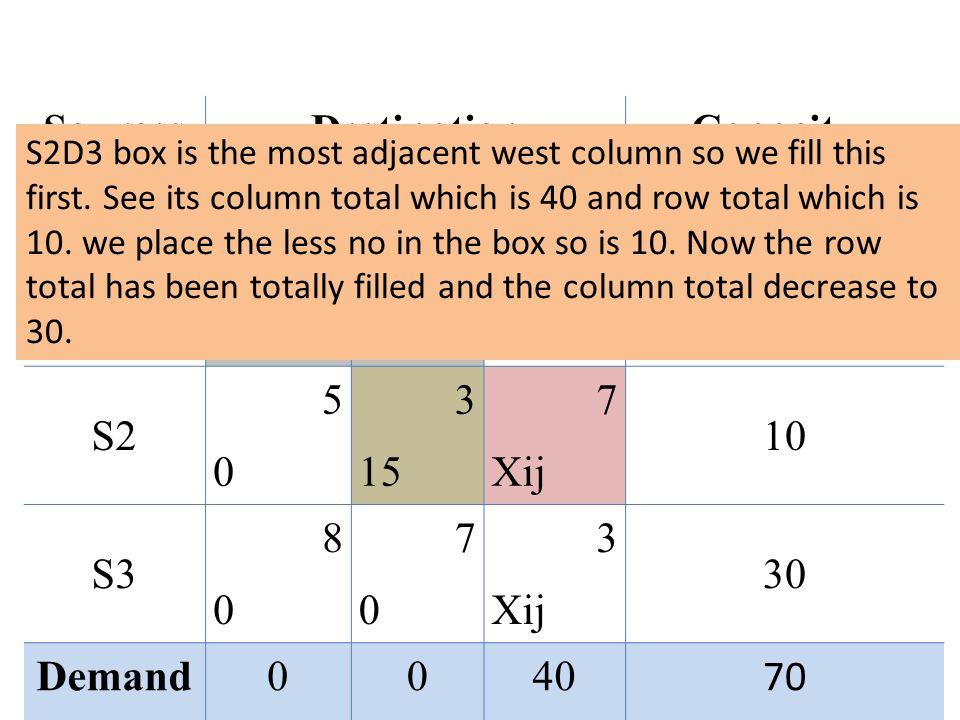 SourcesDestinationCapacityy D1D2D3 S1 2 10 4545 3030 0 S2 5050 3 15 7 Xij 10 S3 8080 7070 3 Xij 30 Demand0040 70 S2D3 box is the most adjacent west column so we fill this first.