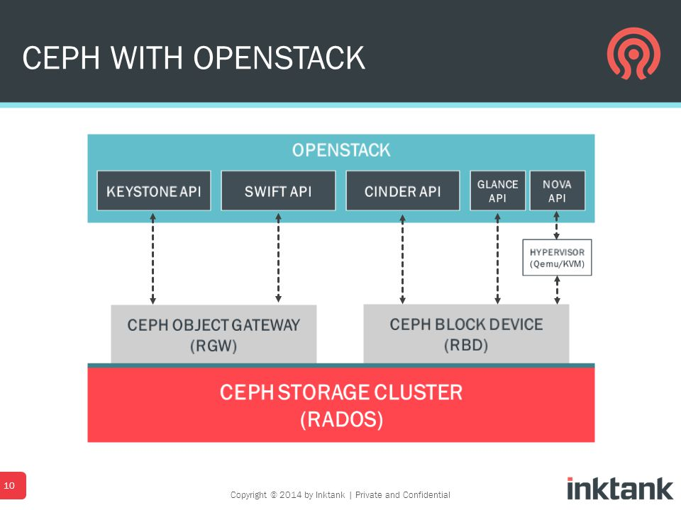CEPH WITH OPENSTACK 10 Copyright © 2014 by Inktank   Private and Confidential