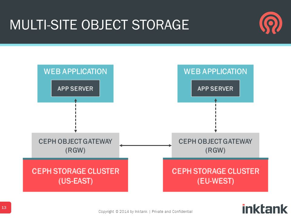 MULTI-SITE OBJECT STORAGE 13 Copyright © 2014 by Inktank   Private and Confidential