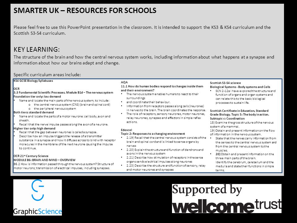 SMARTER UK – RESOURCES FOR SCHOOLS Please feel free to use this PowerPoint presentation in the classroom. It is intended to support the KS3 & KS4 curr