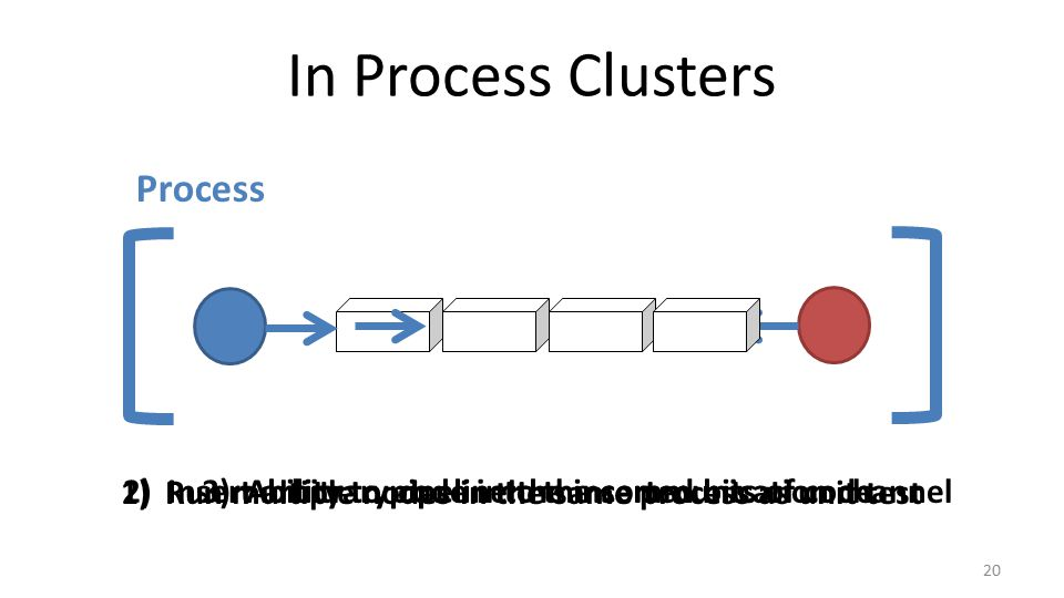 In Process Clusters 20 Process 1) Run multiple nodes in the same process as unit test 2) Insert arbitrary code into the communication channel3) Ability to pipeline the inserted bits of code