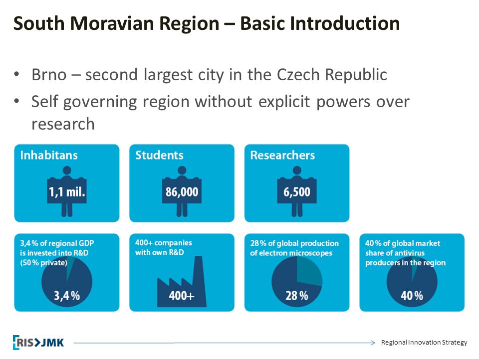 Regional Innovation Strategy South Moravian Region – Basic Introduction Brno – second largest city in the Czech Republic Self governing region without explicit powers over research