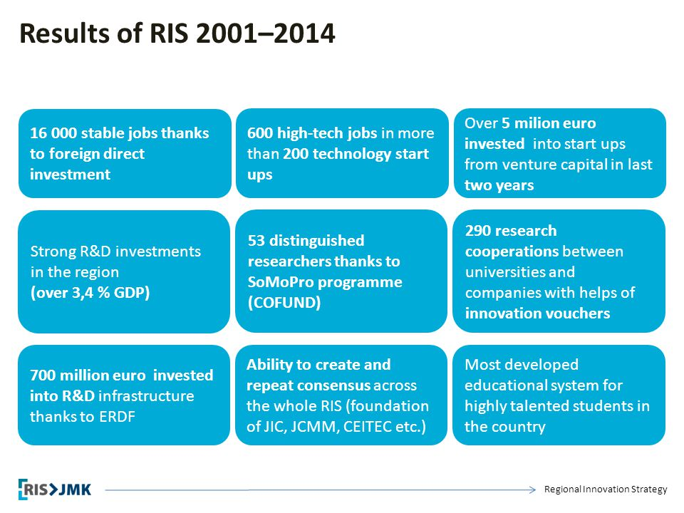 Regional Innovation Strategy Results of RIS 2001–2014 16 000 stable jobs thanks to foreign direct investment 600 high-tech jobs in more than 200 techn