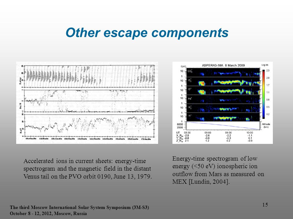 15 Other escape components Accelerated ions in current sheets: energy-time spectrogram and the magnetic field in the distant Venus tail on the PVO orb