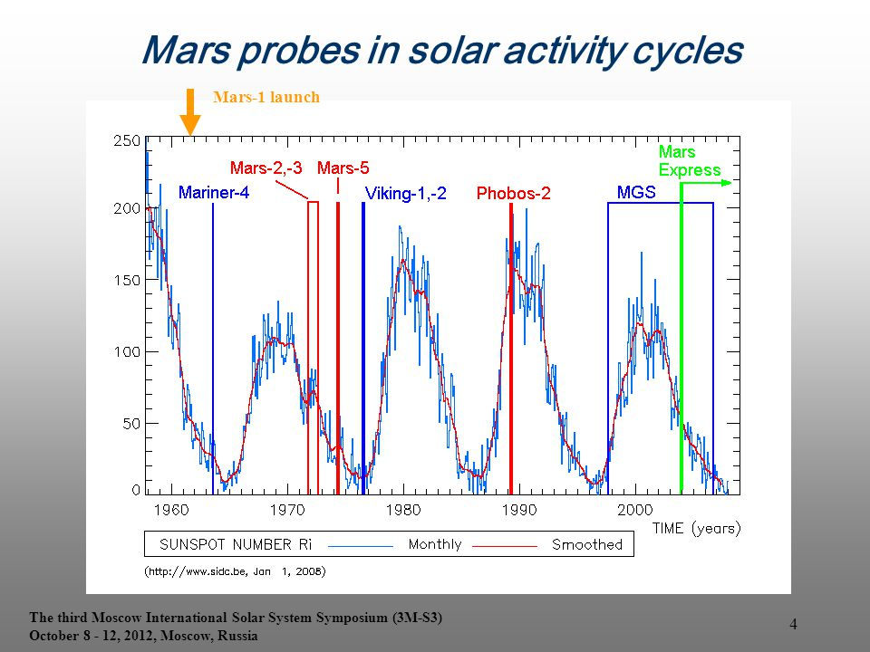 Mars probes in solar activity cycles Mars-1 launch The third Moscow International Solar System Symposium (3M-S3) October 8 - 12, 2012, Moscow, Russia