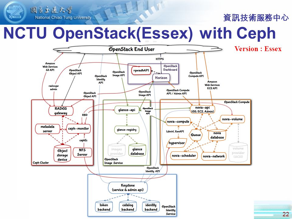 22 資訊技術服務中心 NCTU OpenStack(Essex) with Ceph Version : Essex