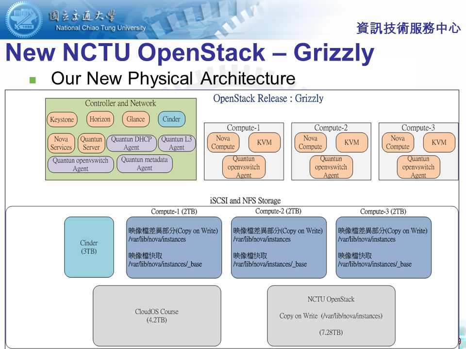 39 資訊技術服務中心 New NCTU OpenStack – Grizzly Our New Physical Architecture