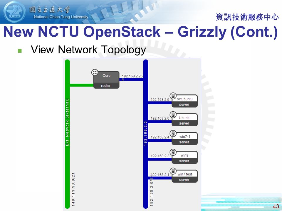 43 資訊技術服務中心 New NCTU OpenStack – Grizzly (Cont.) View Network Topology