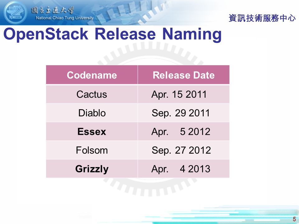 5 資訊技術服務中心 OpenStack Release Naming CodenameRelease Date Cactus Apr.