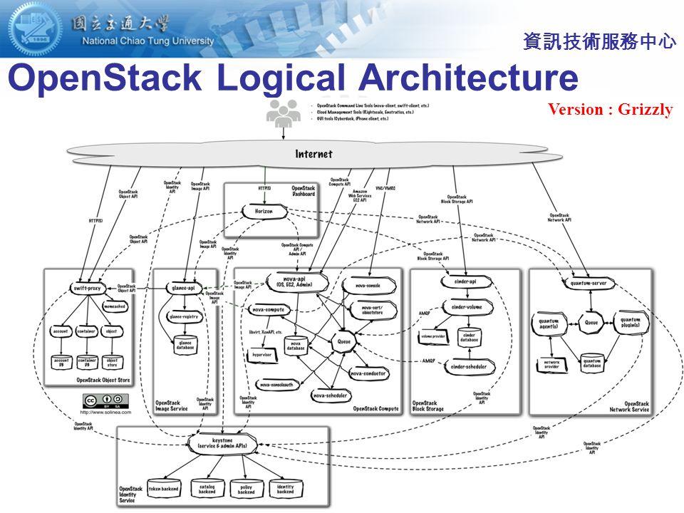 8 OpenStack Components 資訊技術服務中心 Computing OpenStack Compute (Nova) OpenStack Image service (Glance) Networking OpenStack Networking (Quantum) Storing OpenStack Object Storage (Swift) OpenStack Block Storage (Cinder) Identity : Keystone Dashboard : Horizon