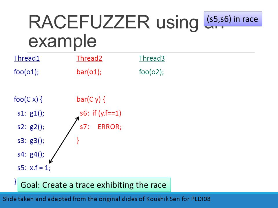 RACEFUZZER using an example Thread1 foo(o1); foo(C x) { s1: g1(); s2: g2(); s3: g3(); s4: g4(); s5: x.f = 1; } Thread2 bar(o1); bar(C y) { s6: if (y.f==1) s7: ERROR; } Thread3 foo(o2); (s5,s6) in race Goal: Create a trace exhibiting the race Slide taken and adapted from the original slides of Koushik Sen for PLDI08