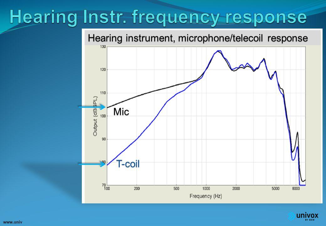 www.univ ox.eu Mic T-coil Hearing instrument, microphone/telecoil response