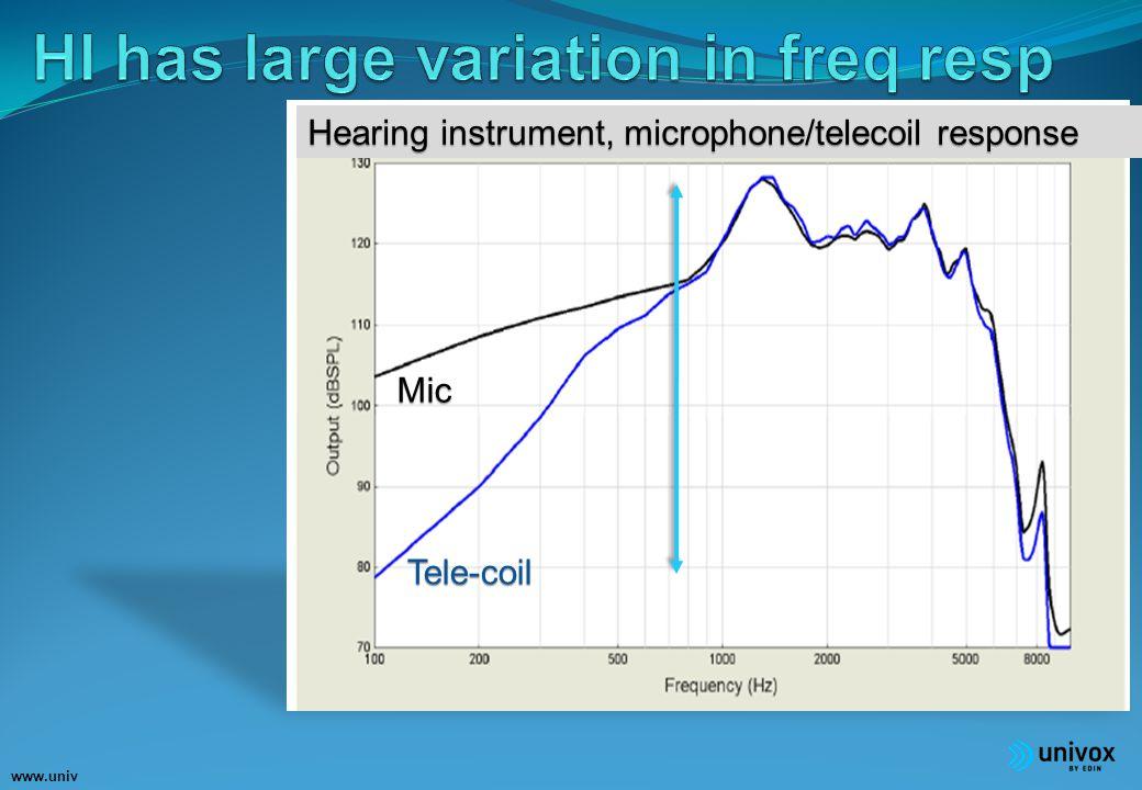 www.univ ox.eu Mic Tele-coil Hearing intrument, microphone/telecoil response Hearing instrument, microphone/telecoil response