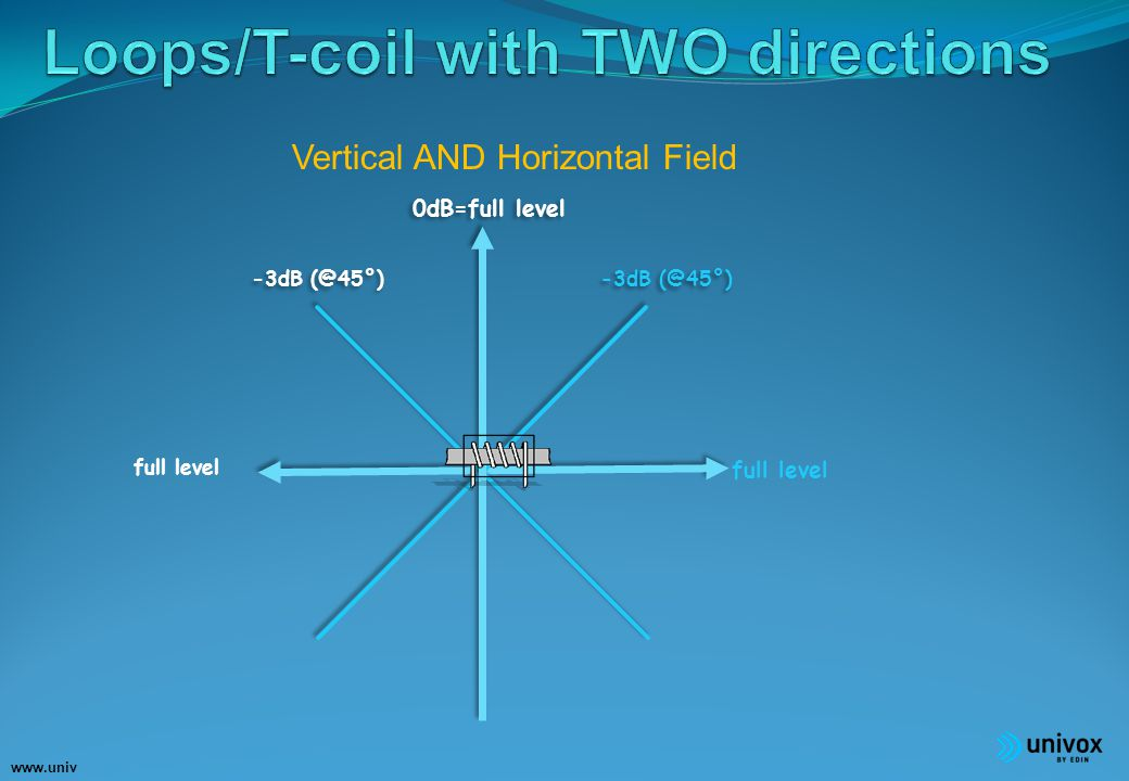 www.univ ox.eu full level Vertical AND Horizontal Field 0dB=full level -3dB (@45°) ‏