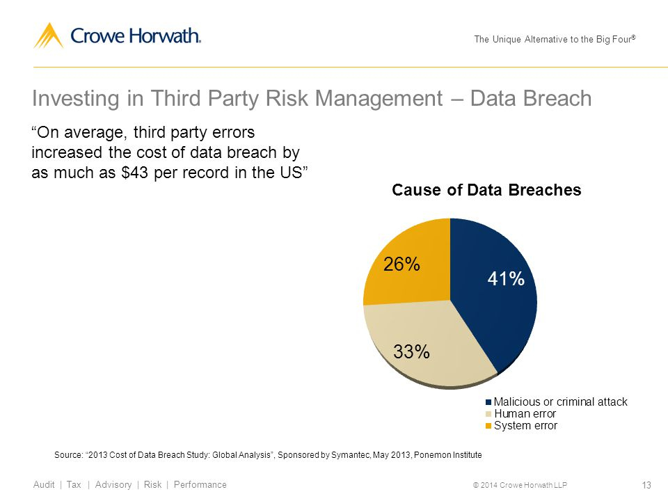 The Unique Alternative to the Big Four ® © 2014 Crowe Horwath LLP 13 Audit | Tax | Advisory | Risk | Performance Investing in Third Party Risk Managem