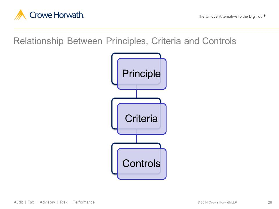 The Unique Alternative to the Big Four ® © 2014 Crowe Horwath LLP 20 Audit | Tax | Advisory | Risk | Performance Relationship Between Principles, Crit