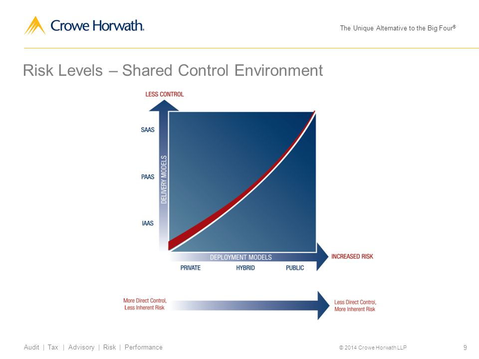 The Unique Alternative to the Big Four ® © 2014 Crowe Horwath LLP 9 Audit | Tax | Advisory | Risk | Performance Risk Levels – Shared Control Environme