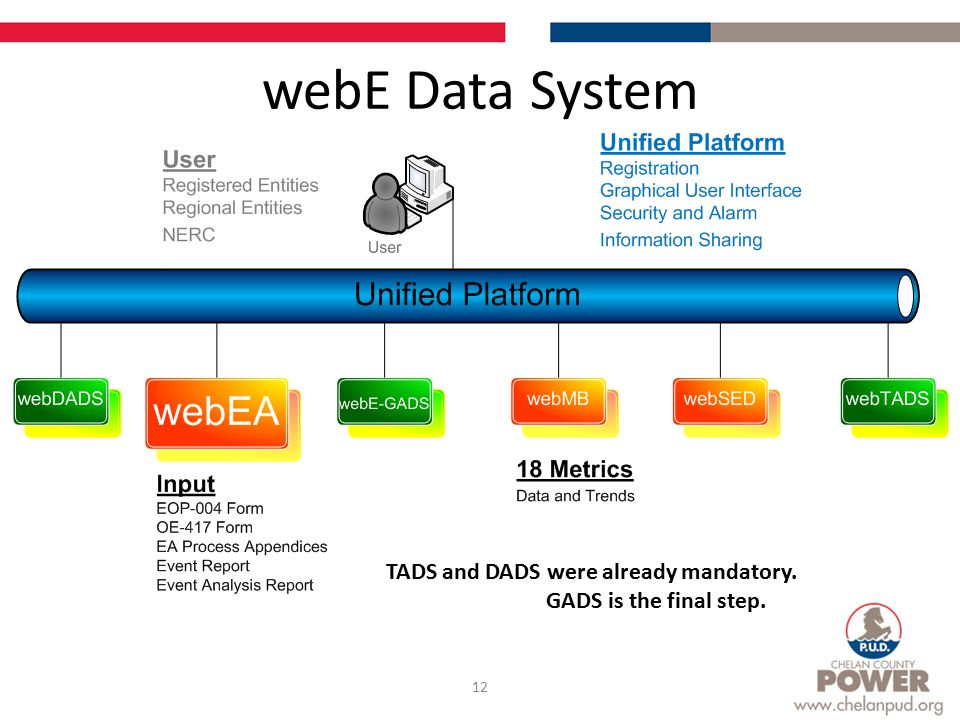 webE Data System 12 TADS and DADS were already mandatory. GADS is the final step.