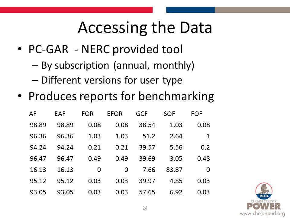 Accessing the Data 24 PC-GAR - NERC provided tool – By subscription (annual, monthly) – Different versions for user type Produces reports for benchmarking AFEAFFOREFORGCFSOFFOF 98.89 0.08 38.541.030.08 96.36 1.03 51.22.641 94.24 0.21 39.575.560.2 96.47 0.49 39.693.050.48 16.13 007.6683.870 95.12 0.03 39.974.850.03 93.05 0.03 57.656.920.03
