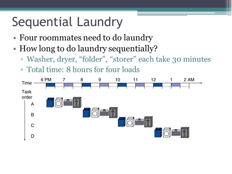 "Sequential Laundry Four roommates need to do laundry How long to do laundry sequentially? ▫Washer, dryer, ""folder"", ""storer"" each take 30 minutes ▫Tot"