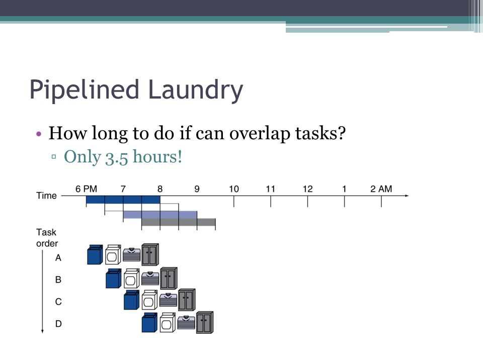 Pipelined Laundry How long to do if can overlap tasks? ▫Only 3.5 hours!