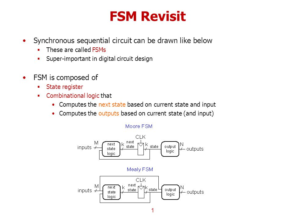 FSM Revisit Synchronous sequential circuit can be drawn like below  These are called FSMs  Super-important in digital circuit design FSM is composed