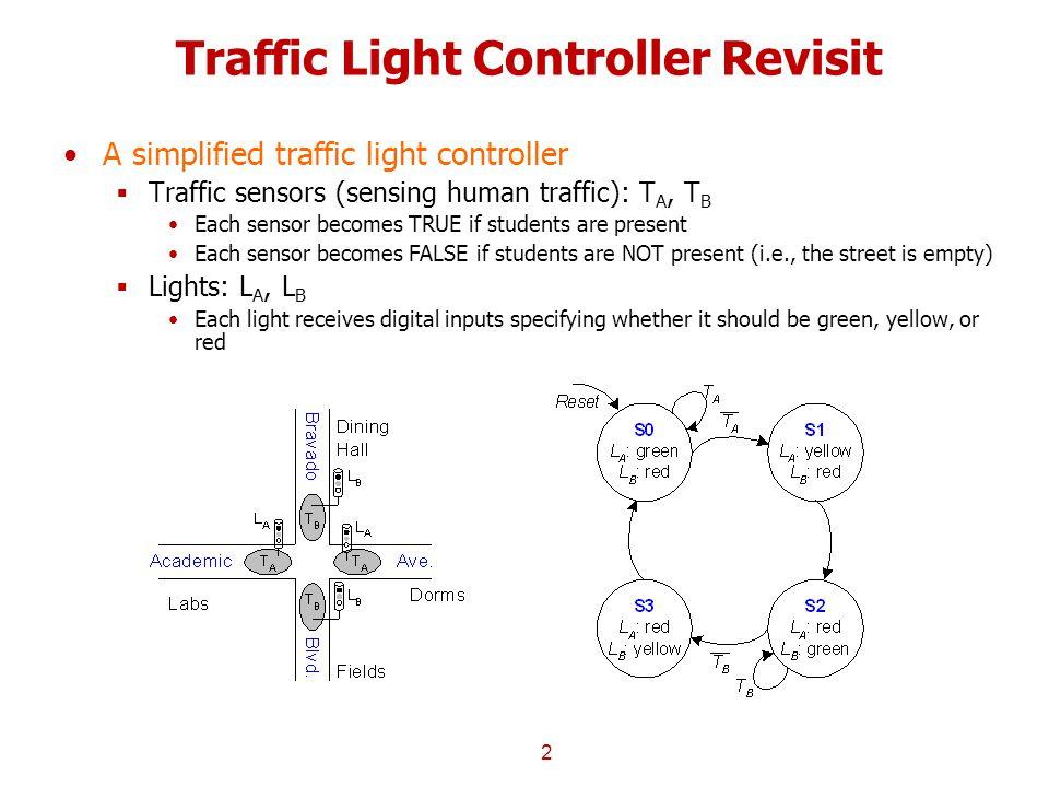 Traffic Light Controller Revisit 2 A simplified traffic light controller  Traffic sensors (sensing human traffic): T A, T B Each sensor becomes TRUE