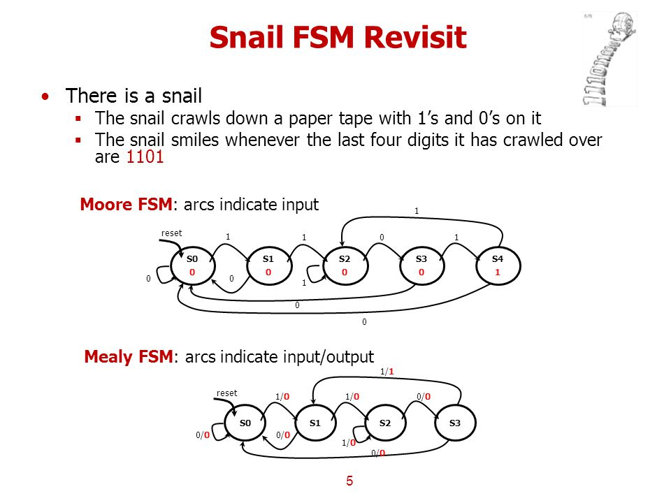 Snail FSM Revisit There is a snail  The snail crawls down a paper tape with 1's and 0's on it  The snail smiles whenever the last four digits it has crawled over are 1101 5 Moore FSM: arcs indicate input S0 0 reset S1 0 1 0 0 S2 0 1 1 S3 0 0 0 S4 1 1 1 0 Mealy FSM: arcs indicate input/output S0 reset S1 1/0 0/0 S2 1/0 S3 0/0 1/1 0/0