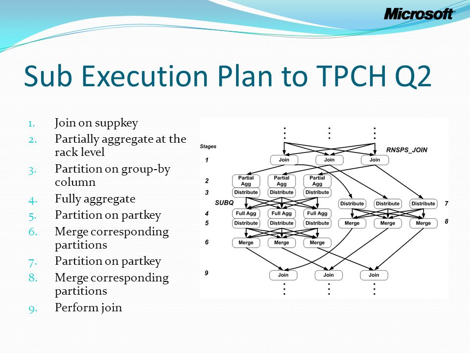 Sub Execution Plan to TPCH Q2 1. Join on suppkey 2. Partially aggregate at the rack level 3. Partition on group-by column 4. Fully aggregate 5. Partit