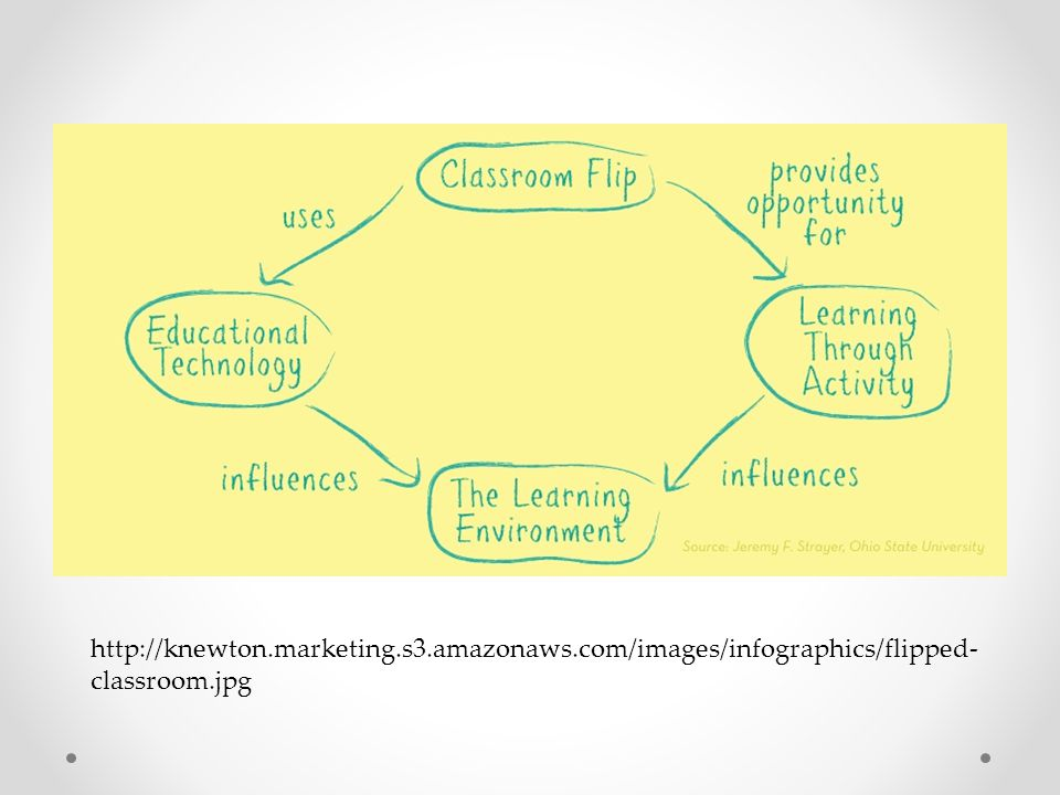 http://knewton.marketing.s3.amazonaws.com/images/infographics/flipped- classroom.jpg