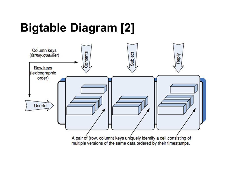 Bigtable Diagram [2]