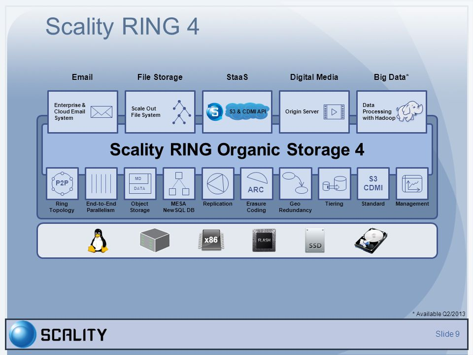 Geo Redundancy Slide 20 Asynchronous multiple independent RINGs Synchronous stretched RING across 2 sites Business Continuity with true 99.999% availability including maintenance Multi-site topology with Scality RING (up to 6 sites) Replication or Geo Erasure Coding implementation – Synchronous Or Multi-RINGs on Multi-site (independent topology) – Asynchronous