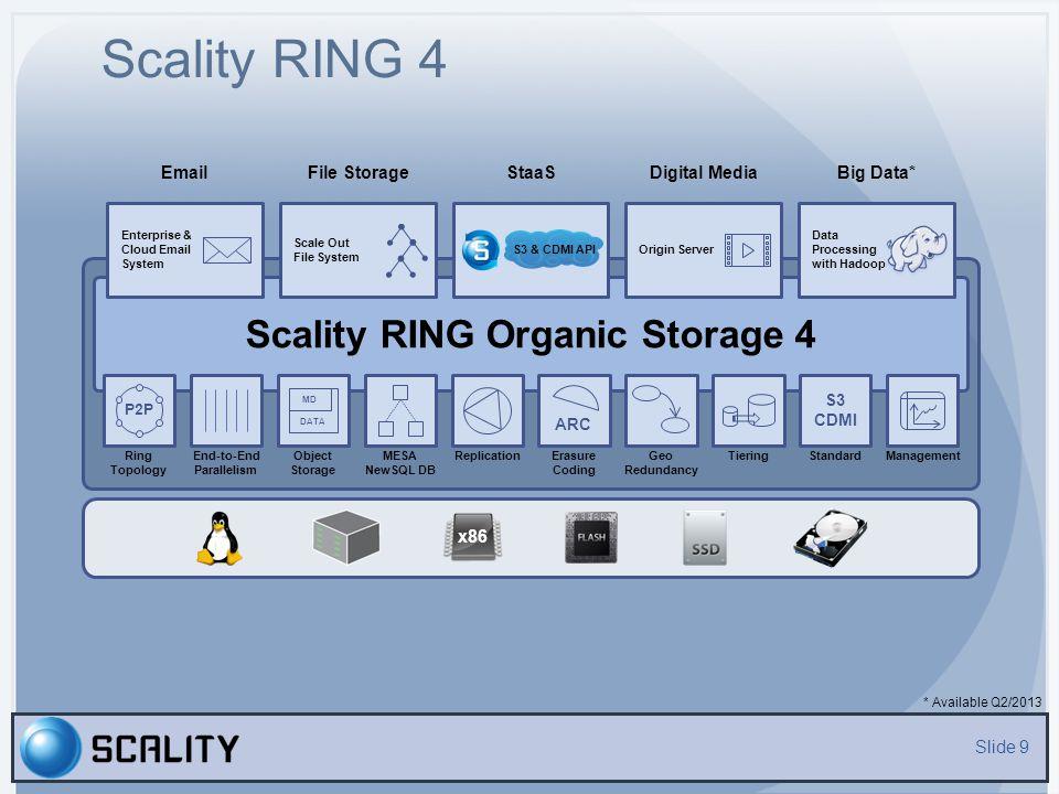 Hardware Agnostic Slide 10 x86 server (1U, 2U…4U) with CPU, RAM, Ethernet and DAS running Linux Racks (10…40U) Clusters Scale-Out Storage Software based on Shared Nothing Model