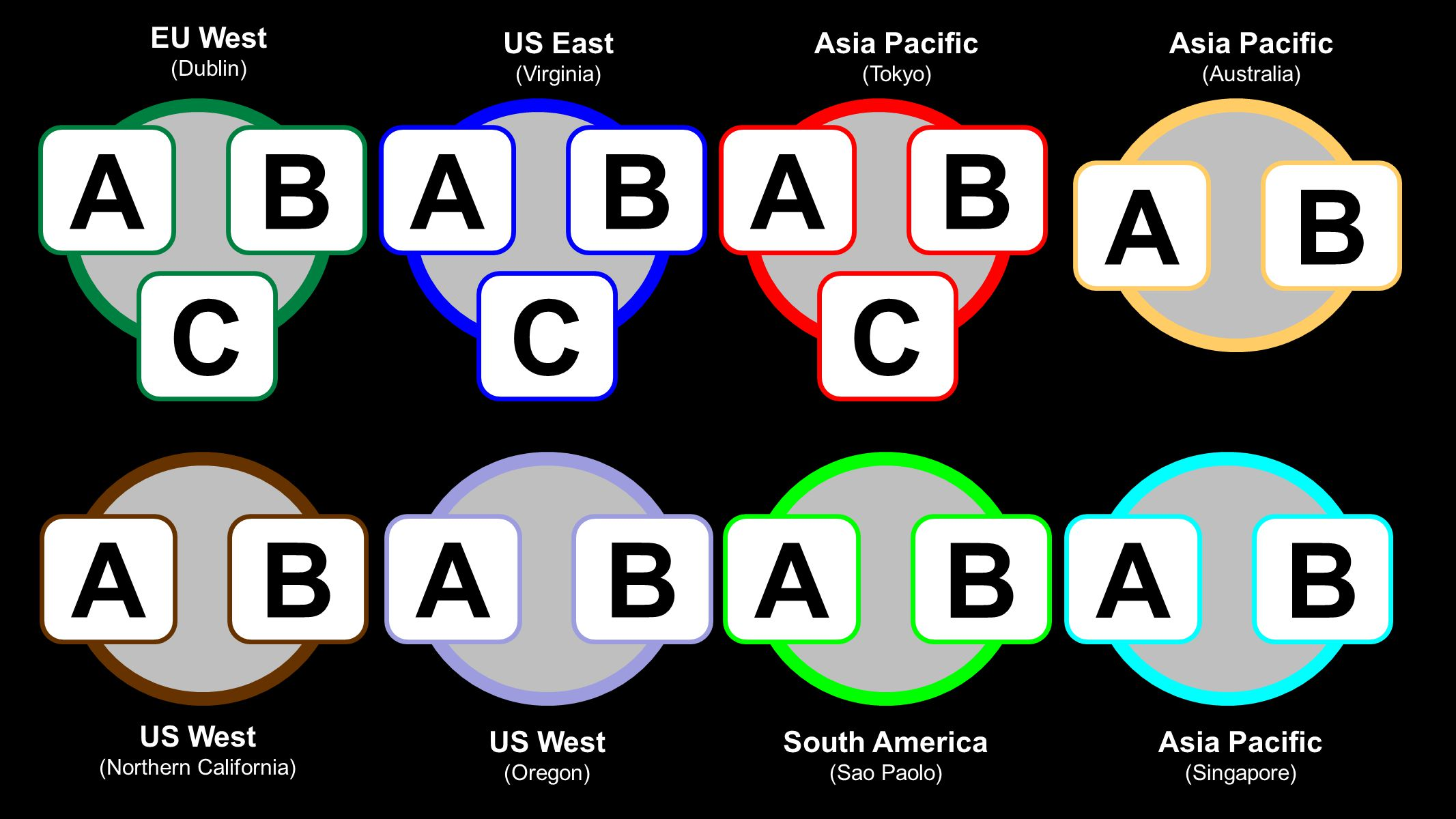 AB AB C AB C AB C ABABABAB US West (Northern California) US West (Oregon) South America (Sao Paolo) Asia Pacific (Singapore) EU West (Dublin) US East (Virginia) Asia Pacific (Tokyo) Asia Pacific (Australia)