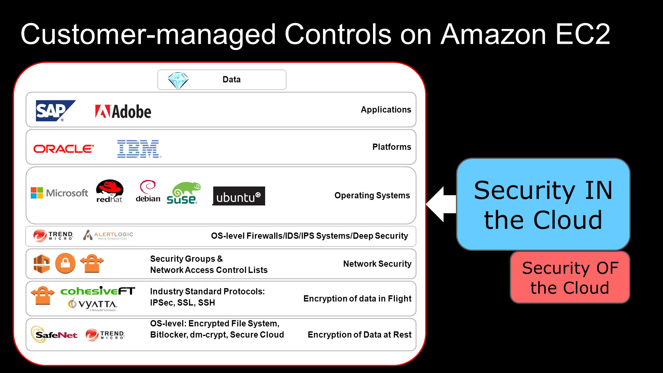 Customer-managed Controls on Amazon EC2 OS-level Firewalls/IDS/IPS Systems/Deep Security Data Security Groups & Network Access Control Lists Industry