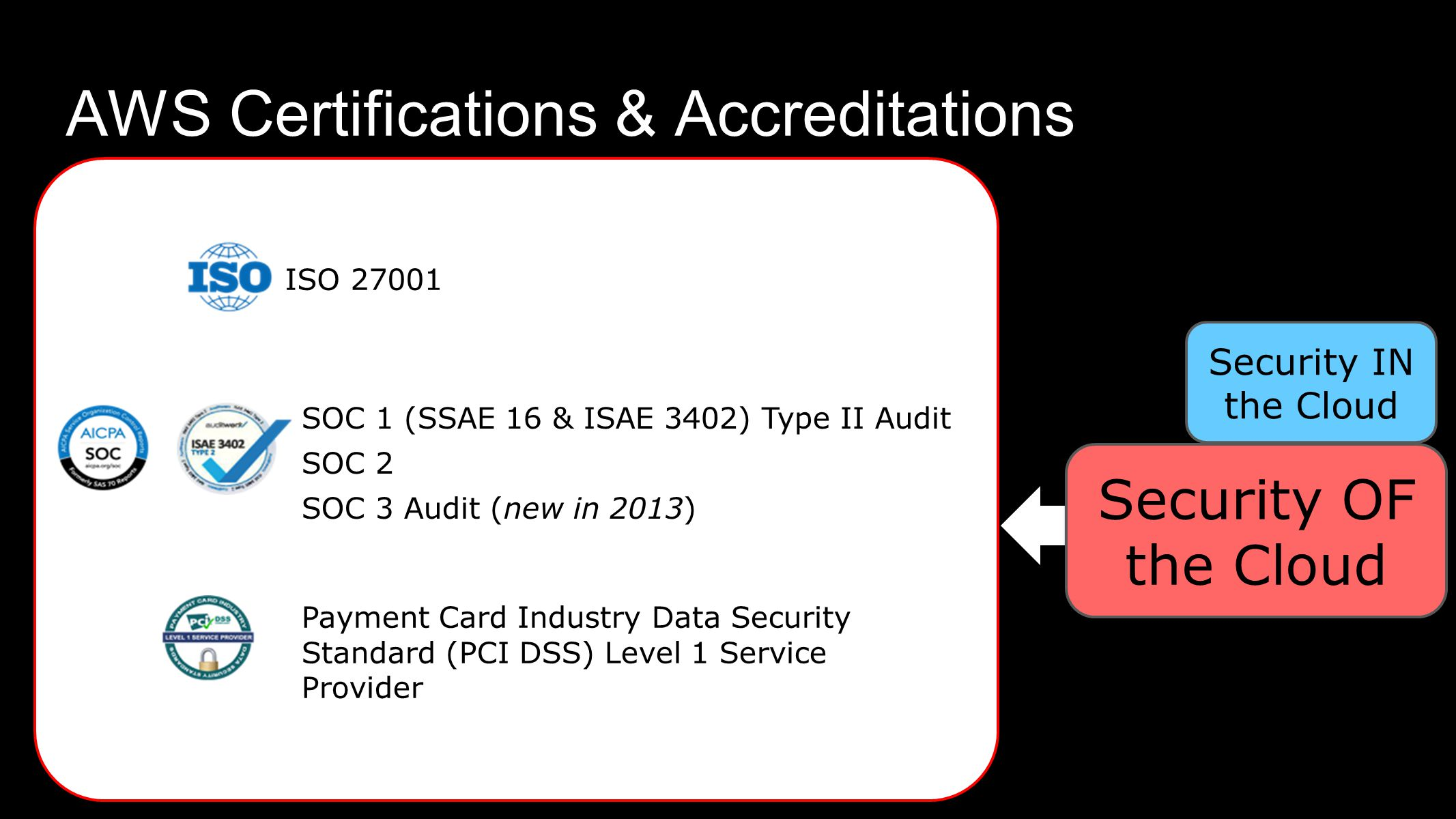 AWS Certifications & Accreditations SOC 1 (SSAE 16 & ISAE 3402) Type II Audit SOC 2 SOC 3 Audit (new in 2013) ISO 27001 Payment Card Industry Data Security Standard (PCI DSS) Level 1 Service Provider Security IN the Cloud Security OF the Cloud