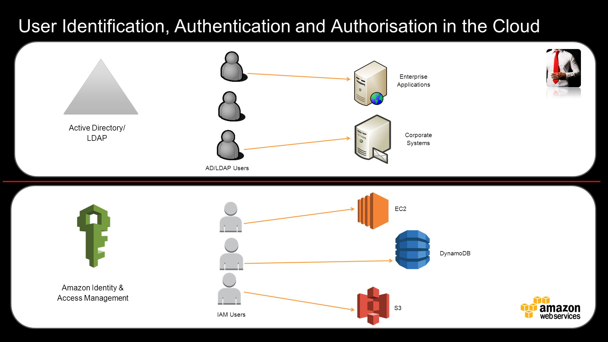 User Identification, Authentication and Authorisation in the Cloud Amazon Identity & Access Management IAM Users EC2 DynamoDB S3 Active Directory/ LDA