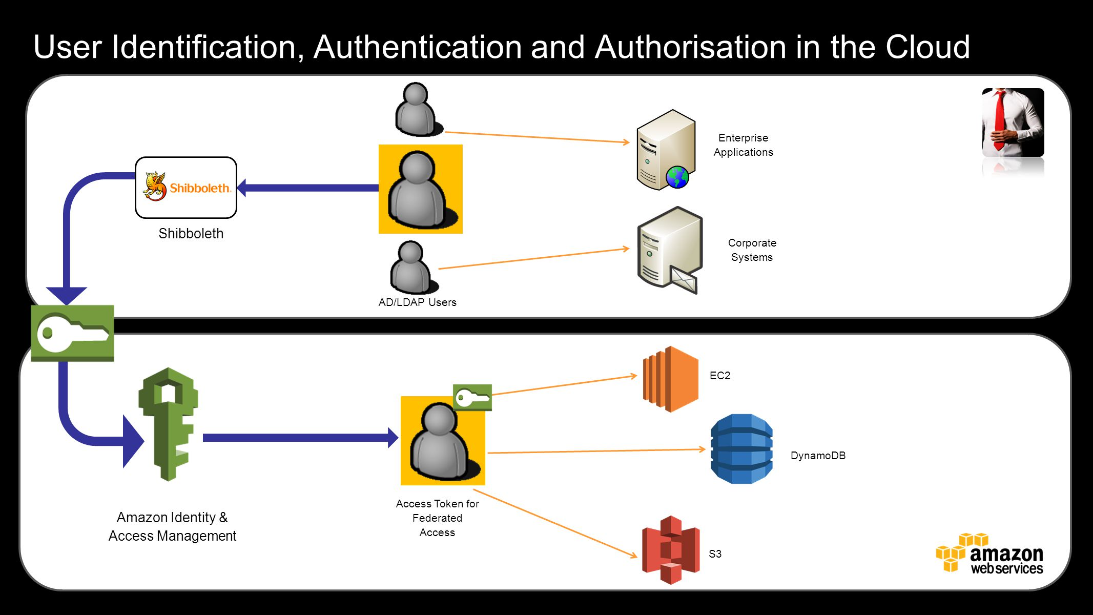 User Identification, Authentication and Authorisation in the Cloud Amazon Identity & Access Management Access Token for Federated Access EC2 DynamoDB