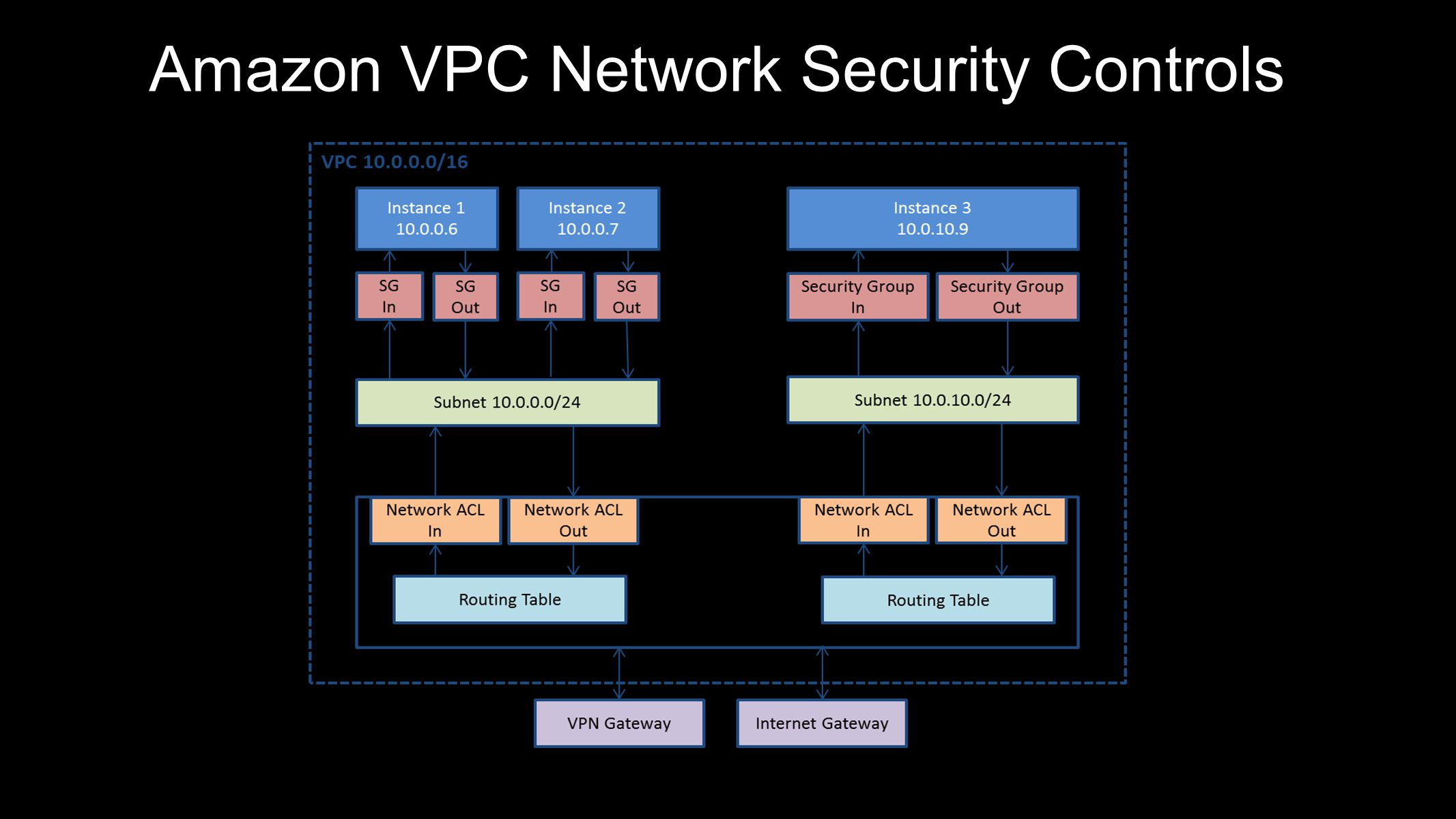 Amazon VPC Network Security Controls