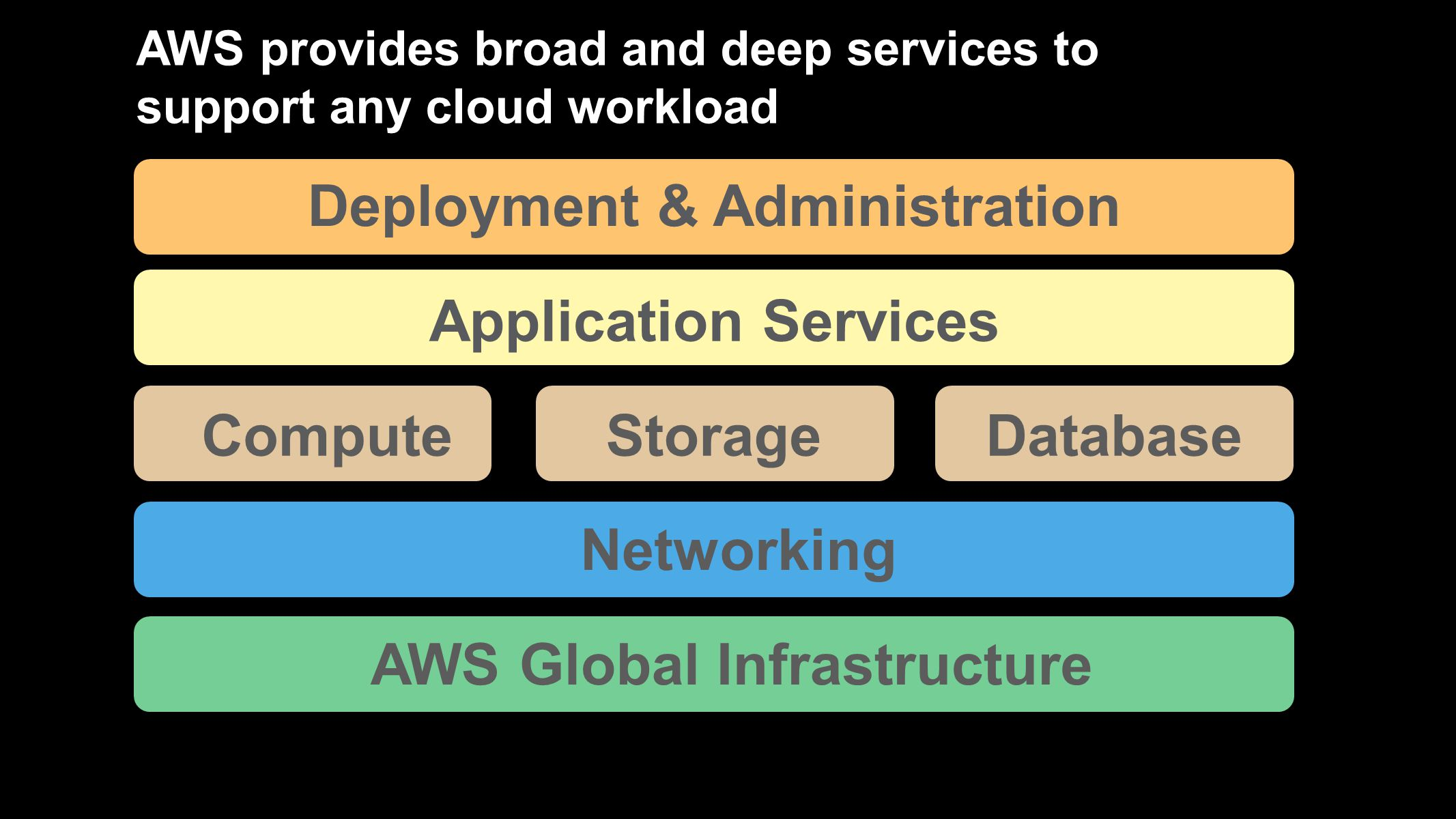 AWS provides broad and deep services to support any cloud workload AWS Global Infrastructure Application Services Networking Deployment & Administration DatabaseStorageCompute