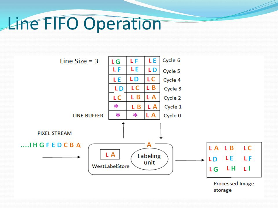 Line FIFO Operation
