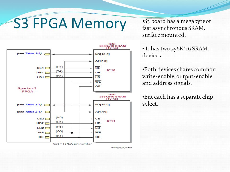S3 FPGA Memory S3 board has a megabyte of fast asynchronous SRAM, surface mounted. It has two 256K*16 SRAM devices. Both devices shares common write-e