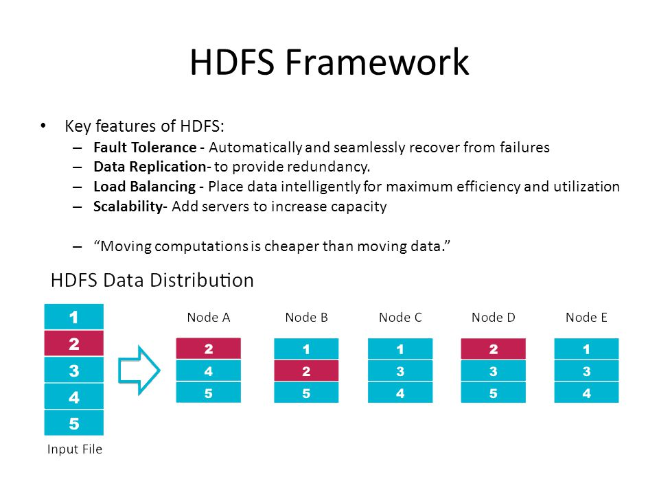 HDFS Framework Key features of HDFS: – Fault Tolerance - Automatically and seamlessly recover from failures – Data Replication- to provide redundancy.