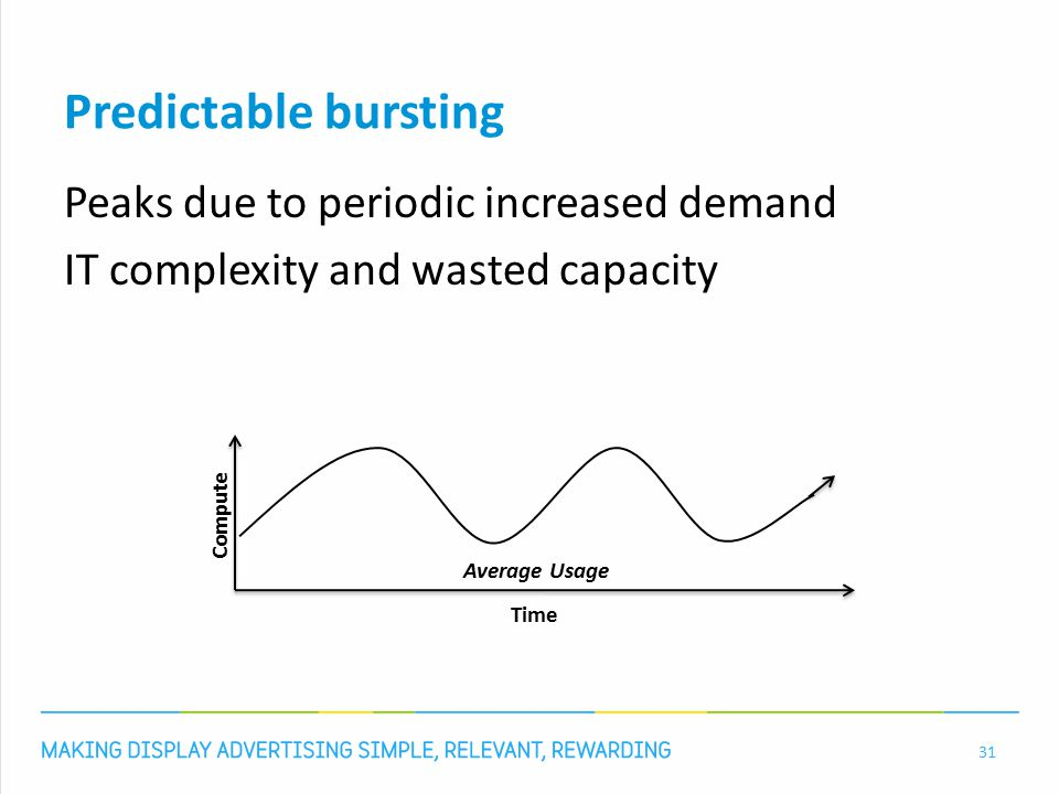Predictable bursting Peaks due to periodic increased demand IT complexity and wasted capacity 31 Compute Time Average Usage