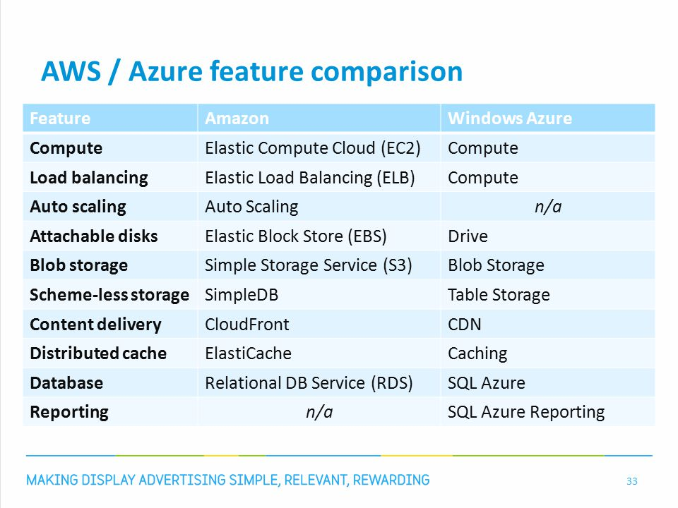 AWS / Azure feature comparison 33 FeatureAmazonWindows Azure ComputeElastic Compute Cloud (EC2)Compute Load balancingElastic Load Balancing (ELB)Compute Auto scalingAuto Scalingn/a Attachable disksElastic Block Store (EBS)Drive Blob storageSimple Storage Service (S3)Blob Storage Scheme-less storageSimpleDBTable Storage Content deliveryCloudFrontCDN Distributed cacheElastiCacheCaching DatabaseRelational DB Service (RDS)SQL Azure Reportingn/aSQL Azure Reporting