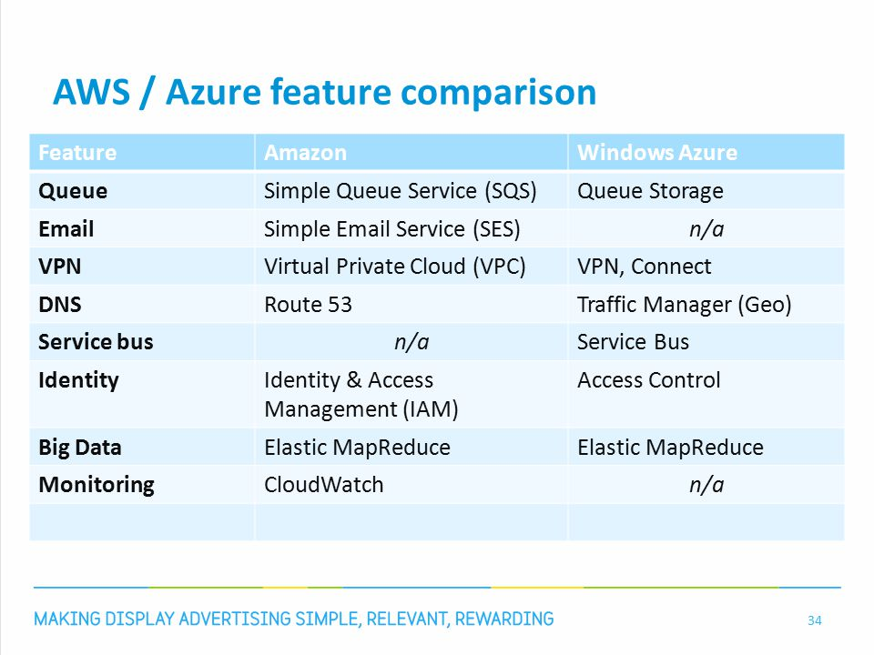 AWS / Azure feature comparison 34 FeatureAmazonWindows Azure QueueSimple Queue Service (SQS)Queue Storage EmailSimple Email Service (SES)n/a VPNVirtual Private Cloud (VPC)VPN, Connect DNSRoute 53Traffic Manager (Geo) Service busn/aService Bus IdentityIdentity & Access Management (IAM) Access Control Big DataElastic MapReduce MonitoringCloudWatchn/a