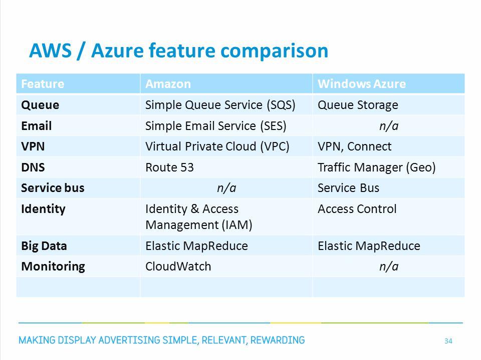 AWS / Azure feature comparison 34 FeatureAmazonWindows Azure QueueSimple Queue Service (SQS)Queue Storage EmailSimple Email Service (SES)n/a VPNVirtua