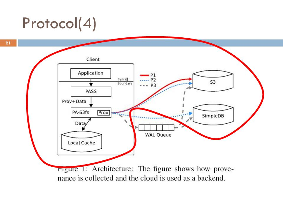 Protocol(4) 21